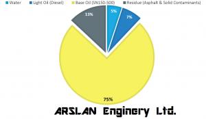 arslan-rc-oil-chart