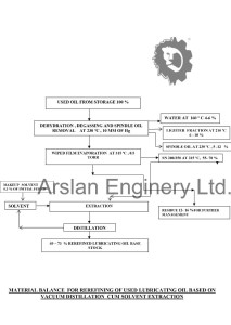 MATERIAL BALANCE  Arslan WFE solvent extraction  model
