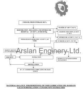 MATERIAL BALANCE  Arslan WFE solvent extraction used oil recycling