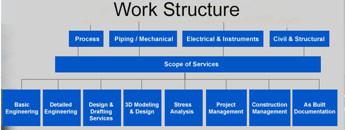 Work Structure Engineering Process Design, Arslan Enginery