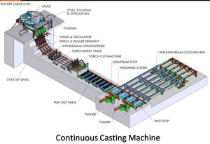 Metal Casting Machine, Arslan Enginery