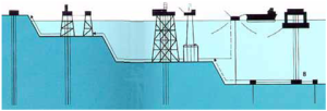 EPC Oil and Gas Plant