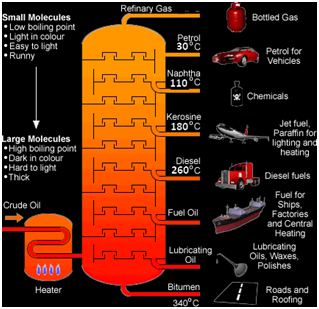 Oil and Gas EPC Process Refining