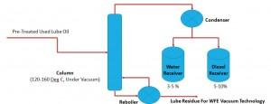 Dehydration  Defueling