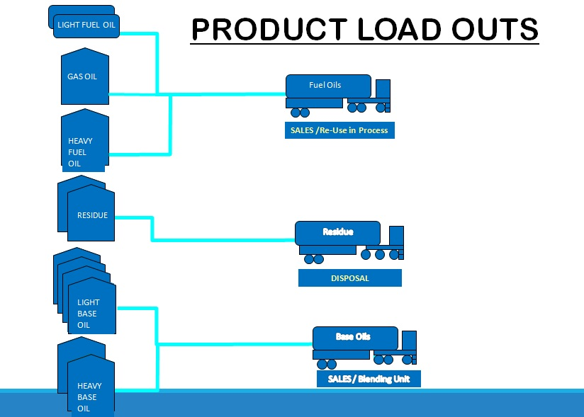Products load Outs